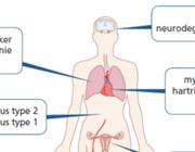 Fijnstof: onzichtbaar met onverwachte cardiovasculaire schade