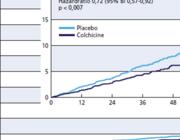 Colchicine bij chronisch coronairlijden