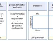 Percutane coronaire interventies voor stabiele angina pectoris